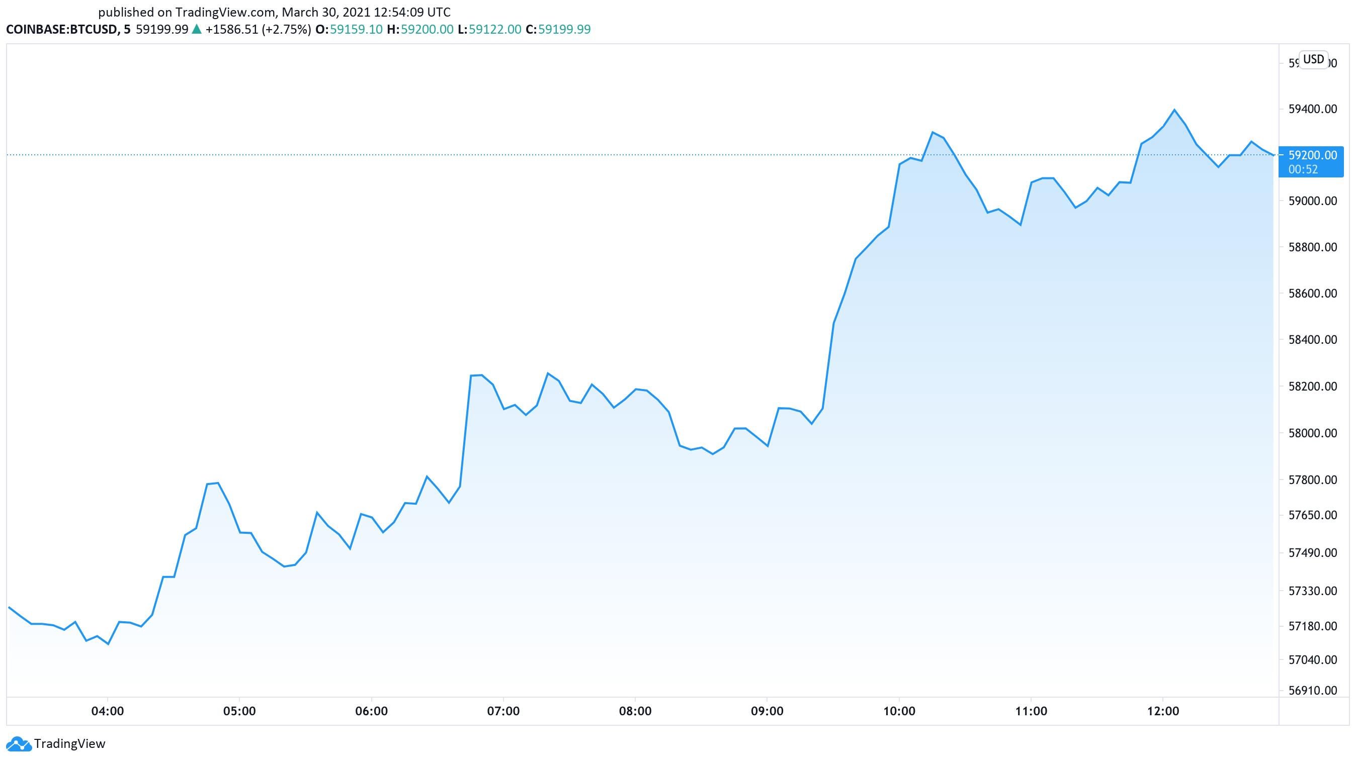 Bitcoin US dollar price chart