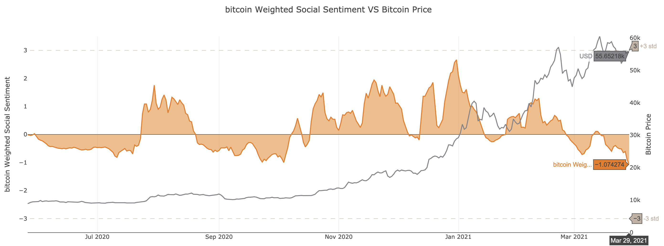 Bitcoin Weighted Social Sentiment by Santiment