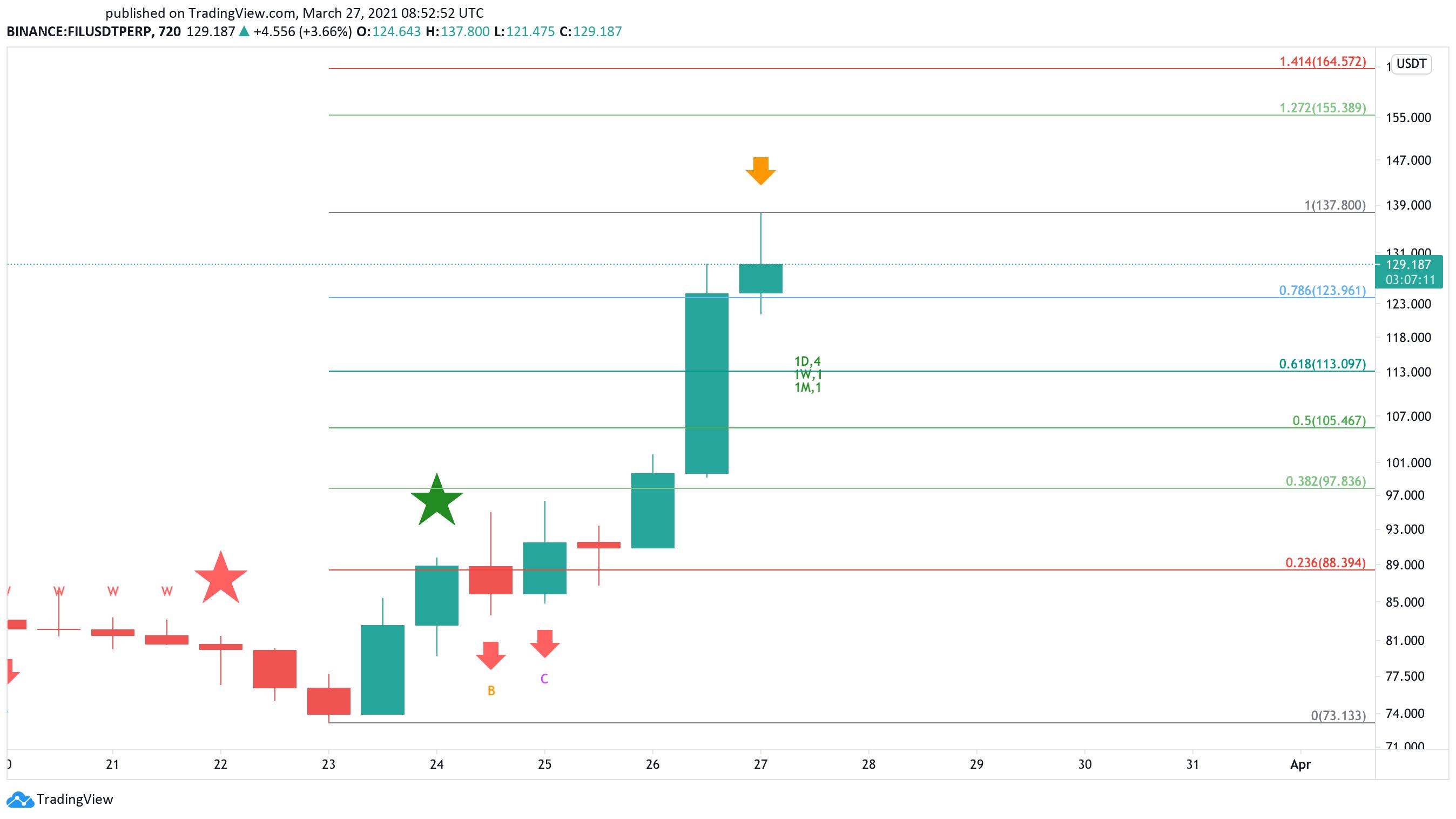 Filecoin US dollar price chart