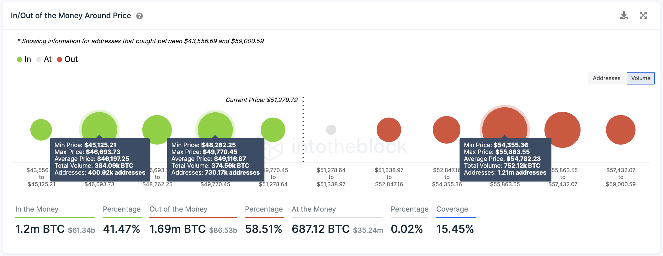 In/Out of the Money Around Price by IntoTheBlock