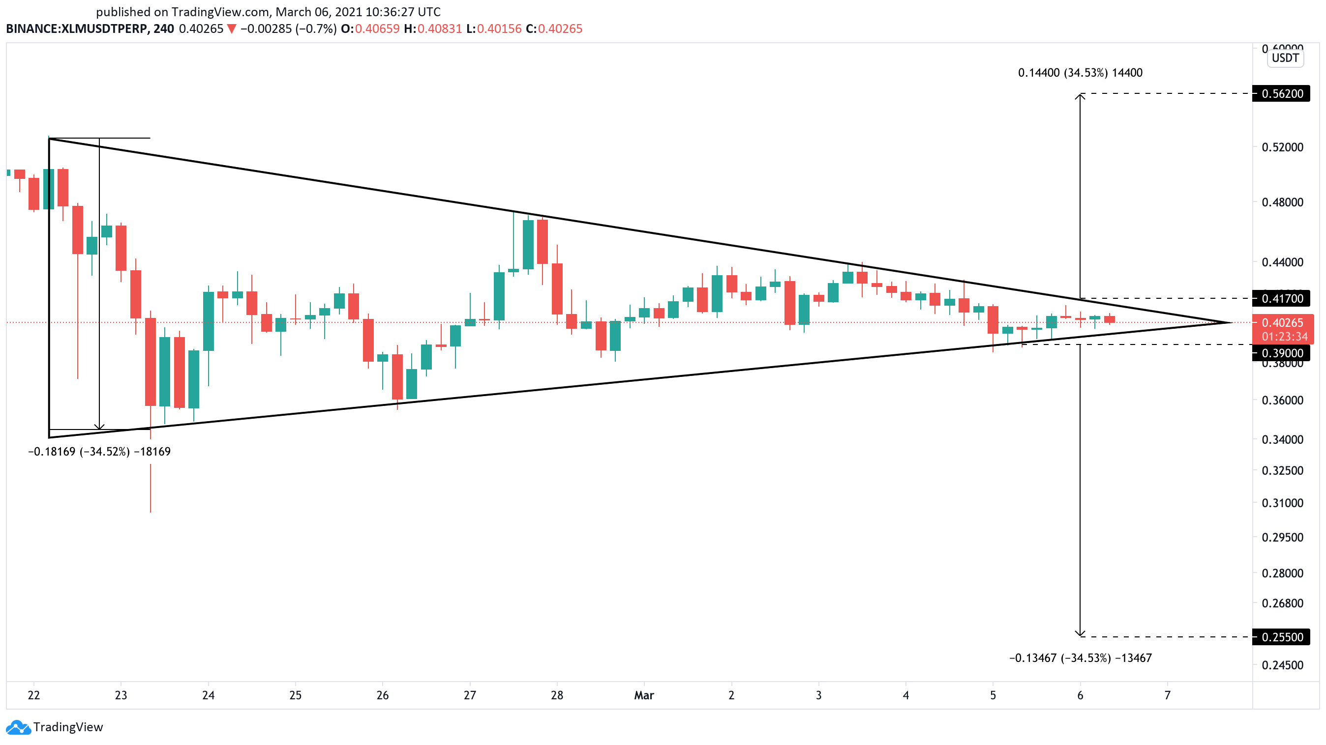 Stellar US price chart