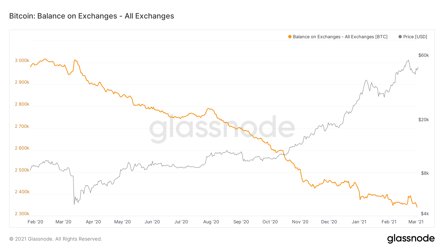 Bitcoin Balance on Exchanges by Glassnode