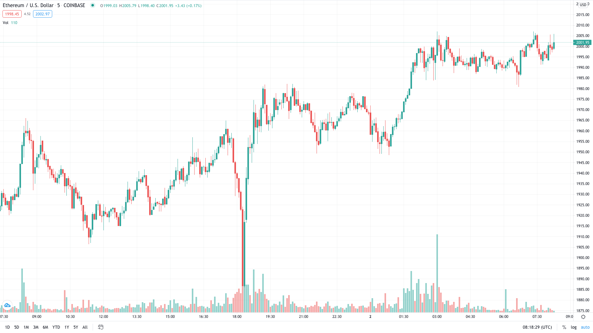 Ethereum Back Above $2,000 as Market Rally Continues