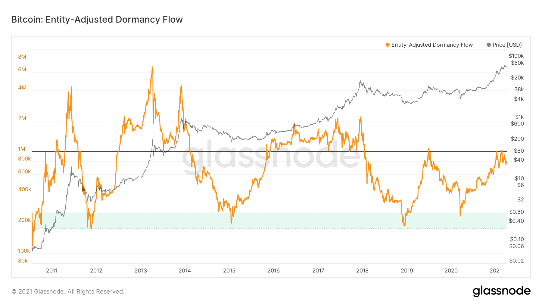 Bitcoin Entity-Adjusted Dormancy Flow by Glassnode