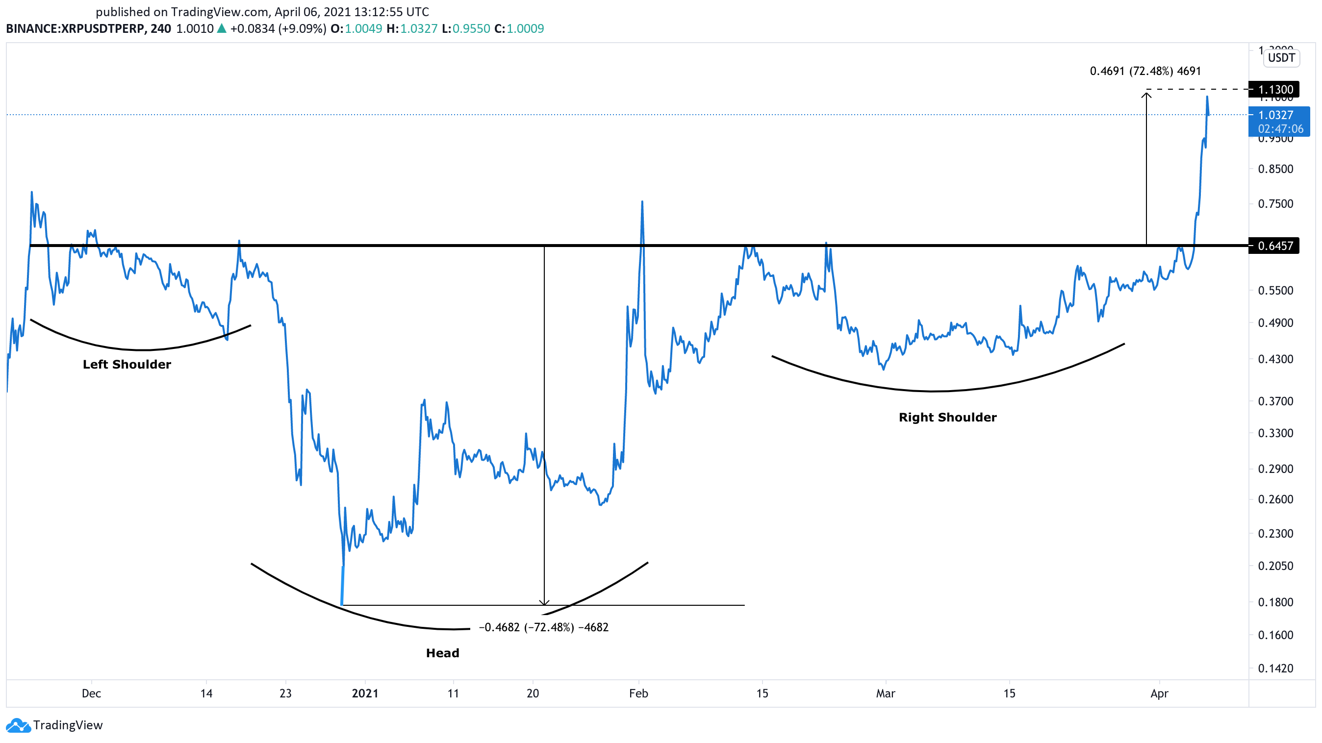 XRP US dollar price chart