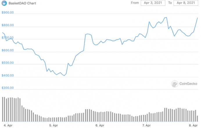Current price of $BASK, currently at a $6 million market cap. Data from CoinGecko.