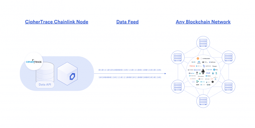 CipherTrace and Chainlink Just Made DeFi More Compliant