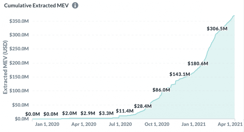 Cumulative additional value extracted by miners. Data from Flashbots' MEV Dashboard.