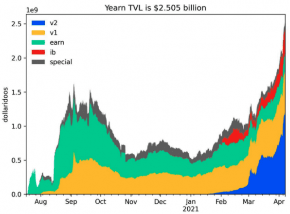 Valor total bloqueado en Yearn. El financiamiento pasa de $ 2.5B.  Gráfico de Yearn.