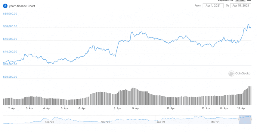 YFI value in the last 14 days has seen a sustained increase. Data from CoinGecko.