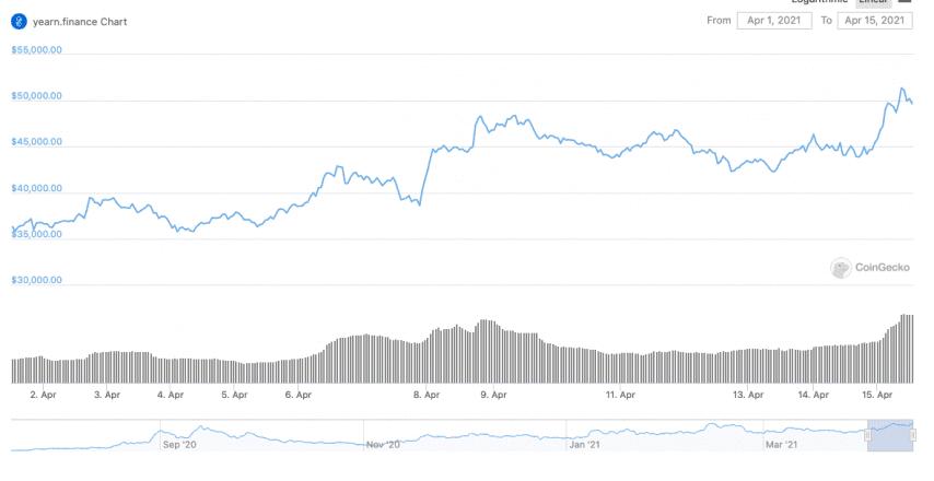 YFI-värdet under de senaste 14 dagarna har haft en ihållande ökning.  Data från CoinGecko.