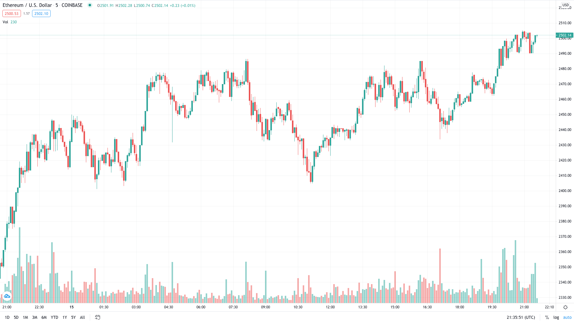 Ethereum Breaks ,500 All-Time High