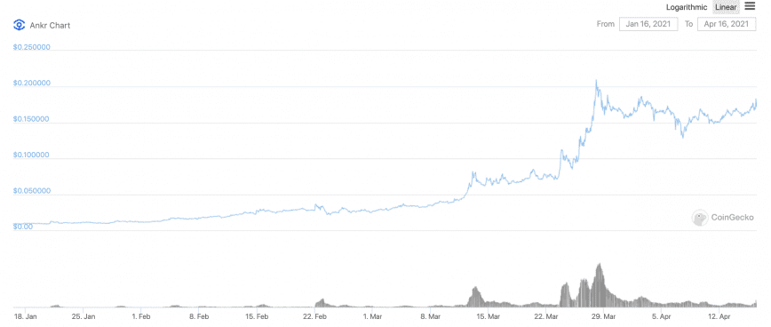 Price of the ANKR token is the last 3 months. Data from CoinGecko.