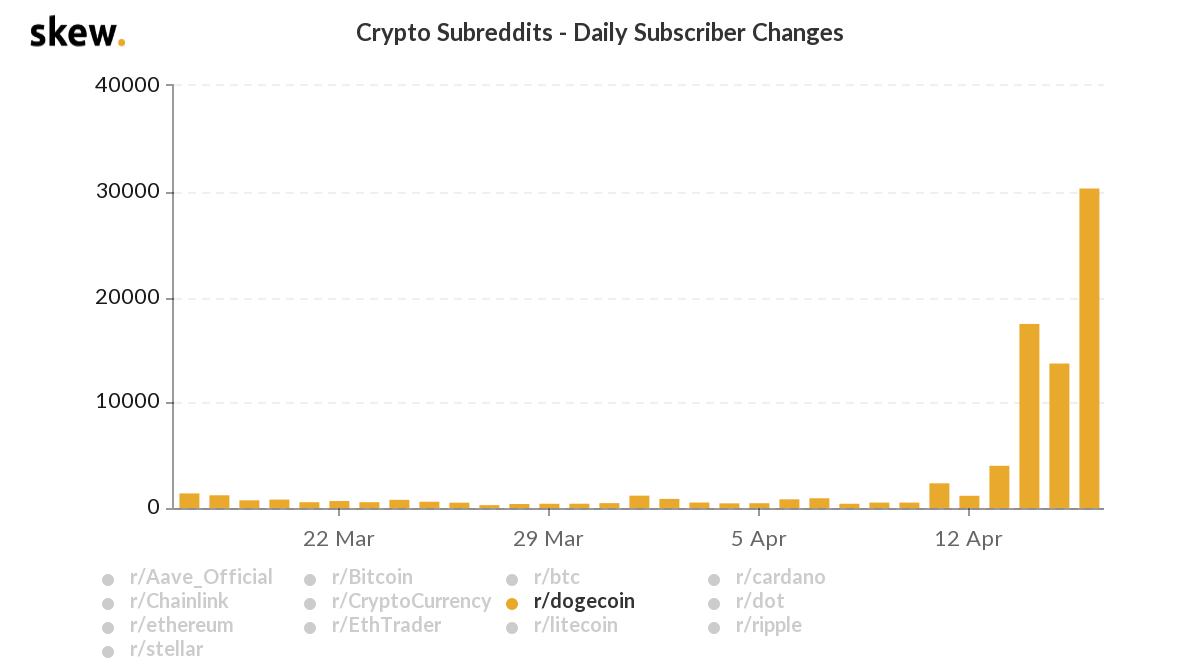 Crypto Subreddits av Skew