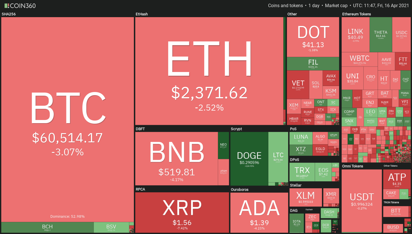 Crypto Heat Map by Coin360