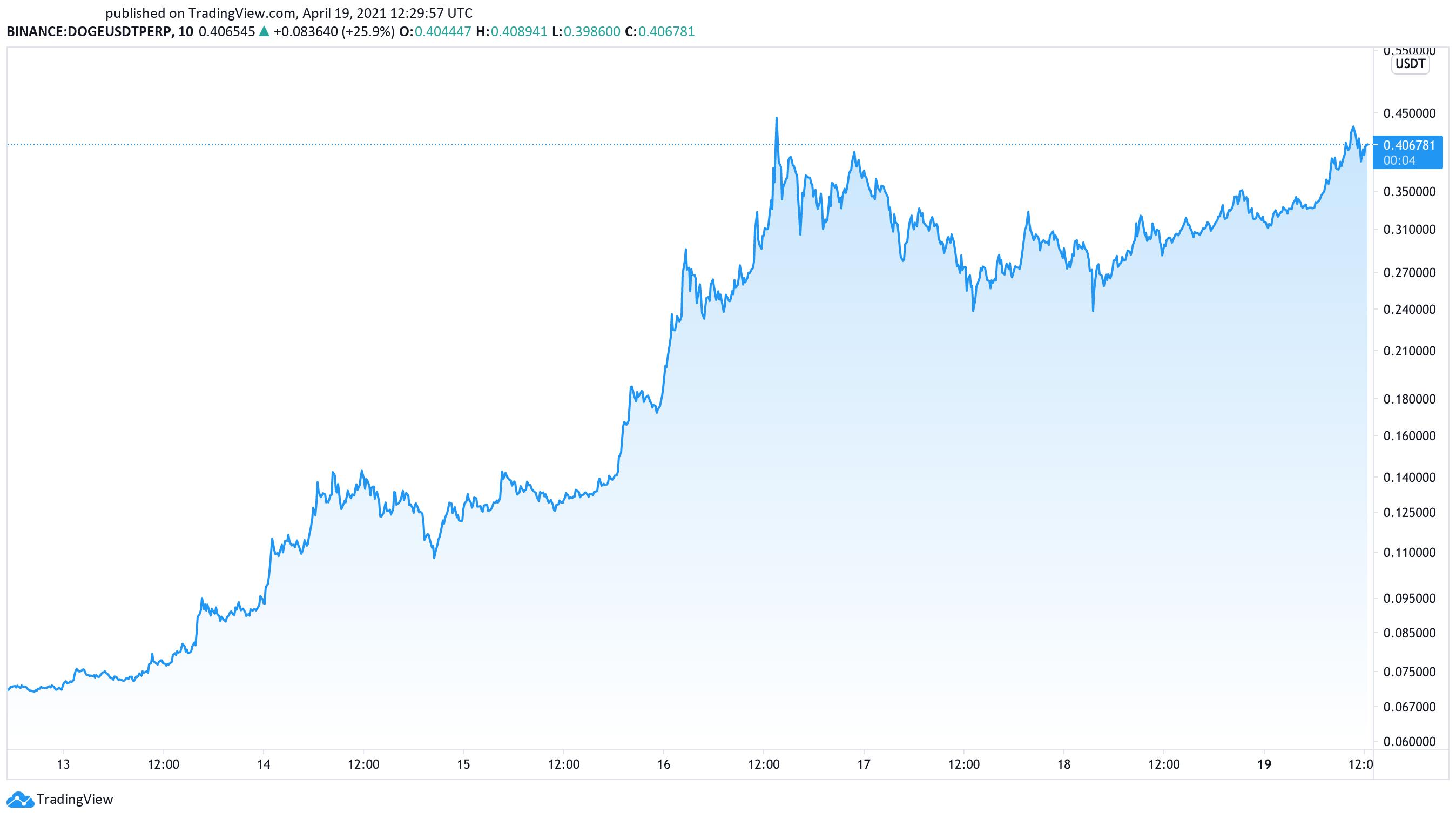 Prisdiagram för Dogecoin-dollar