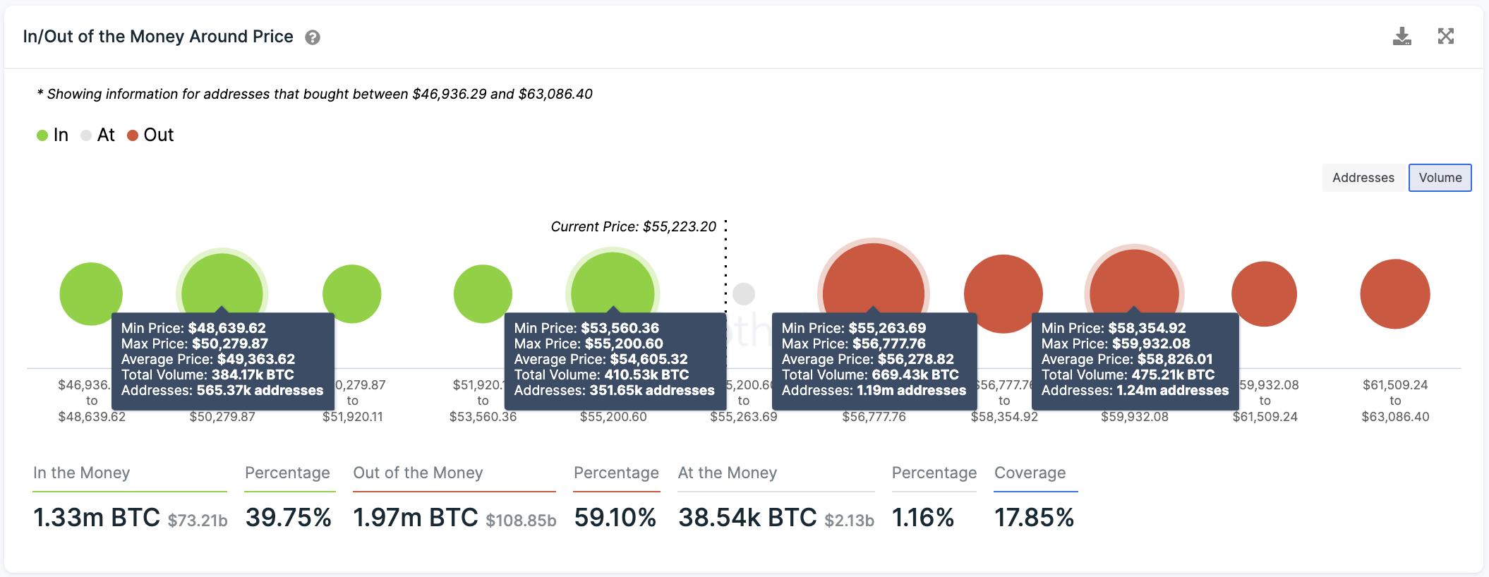In / Out of the Money Around Price av IntoTheBlock