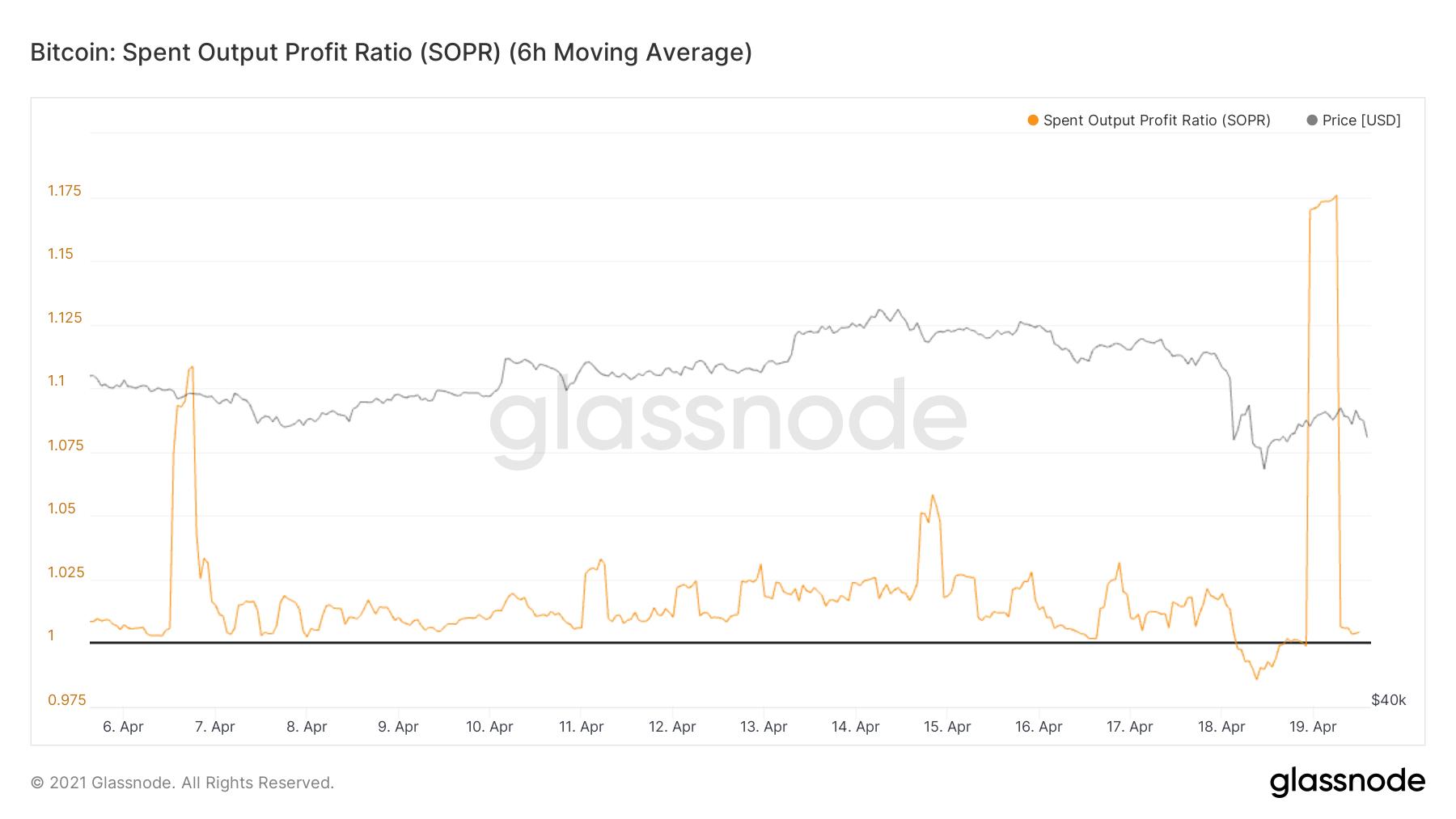Bitcoin använt resultatkvot av Glassnode
