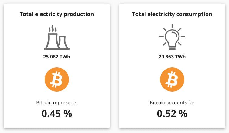 Bitcoin ekologiskt fotavtryck enligt CCAF.