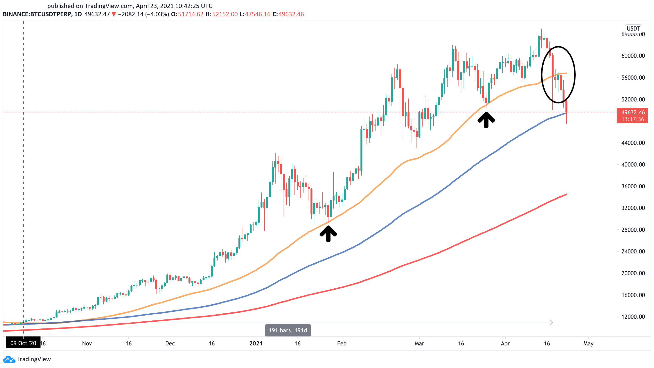 Bitcoin, Ethereum, and XRP Enter Downtrend With Few Signs of Slowing | Crypto Briefing