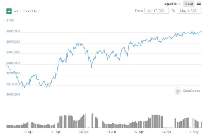 Fei Has Achieved Price Stability After Initial Failure | Crypto Briefing