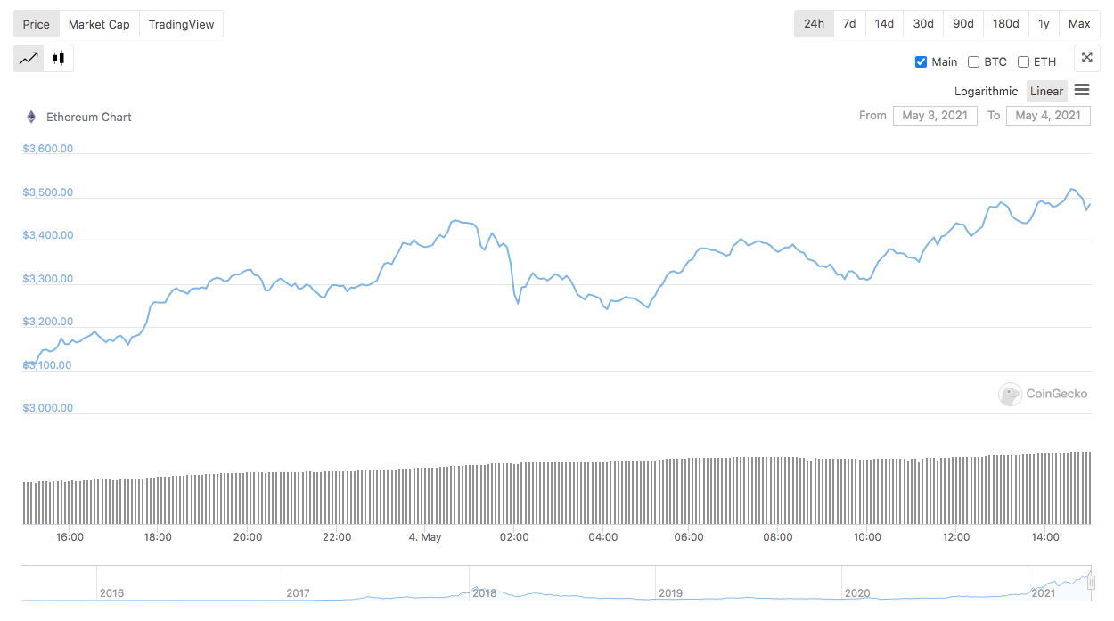 Ethereum Sets a New All-Time High Above $3,500 | Crypto Briefing