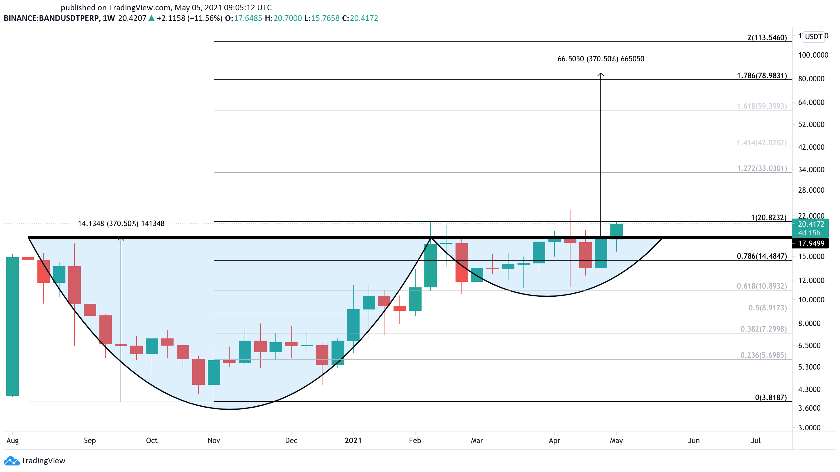 Band Protocol US dollar price chart