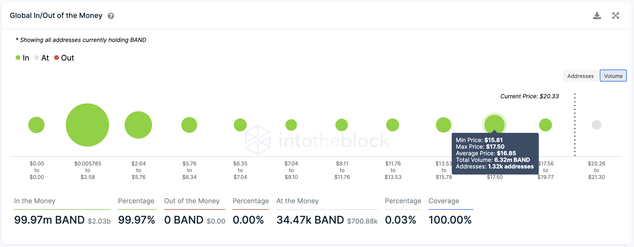 Band Protocol Global In/Out of the Money by IntoTheBlock