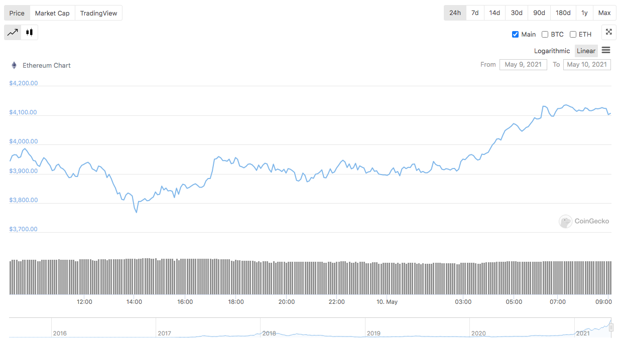 Ethereum Sets New Record High Above $4,000 | Crypto Briefing