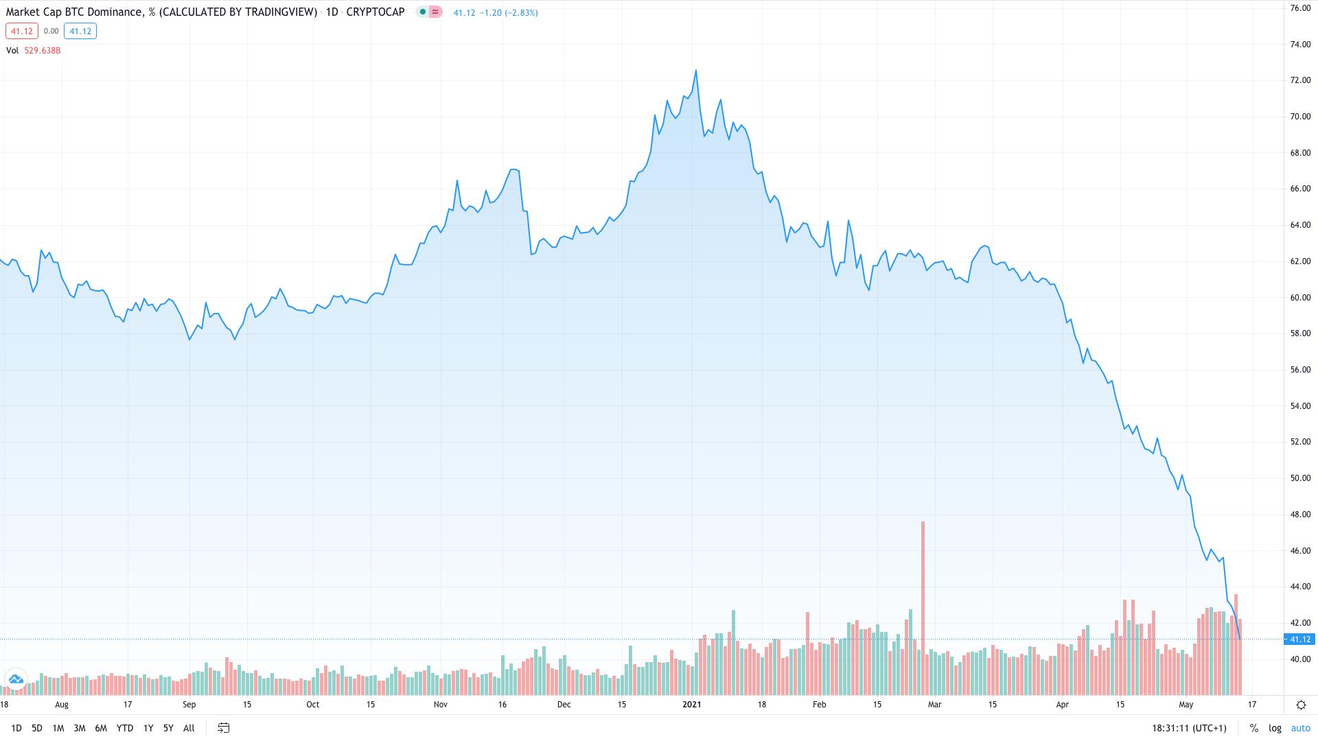 etheeum fordtake bitcoin market cap megvásárolhatsz bitcoint az ameritrade-en keresztül