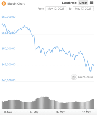 Bitcoin price in the last week. Source: CoinGecko.