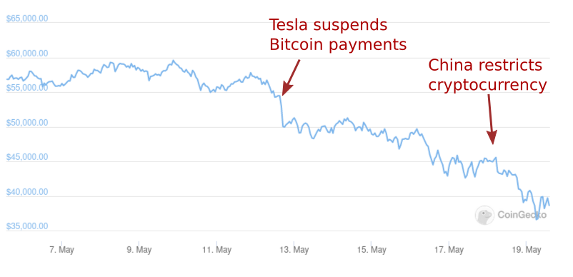 "Musk Says Tesla's ""Diamond Hands"" Will Help Market | Crypto Briefing"