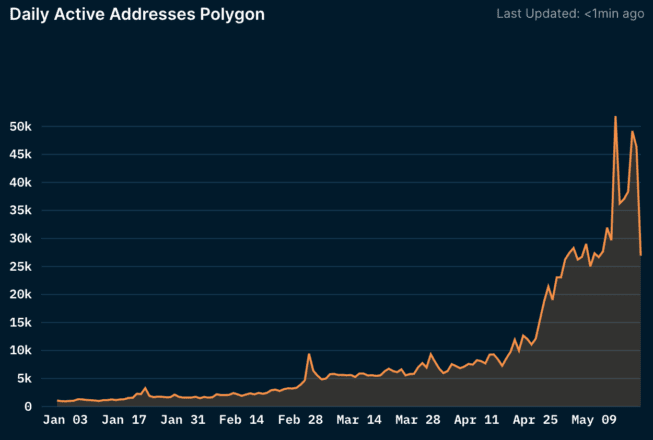 Daily users on Polygon. Source: Nansen.