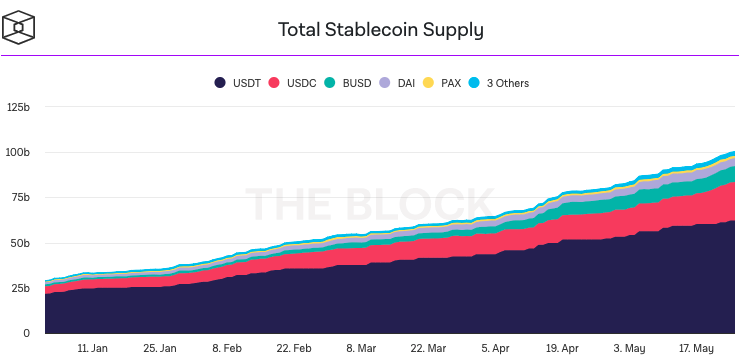 Total Stablecoin Supply. Source: The Block.