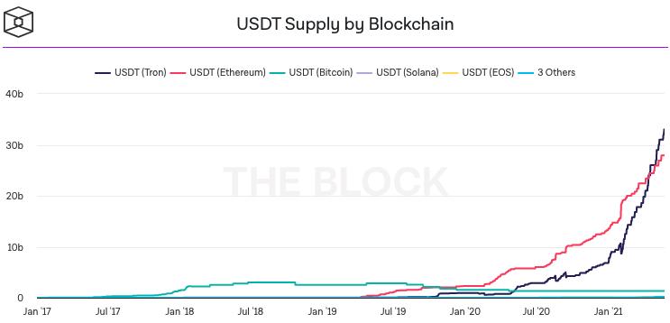 USDT Supply by Blockchain. Source: The Block.