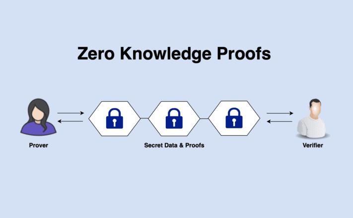 Zero Knowledge Proofs. Source: Towards Data Science.