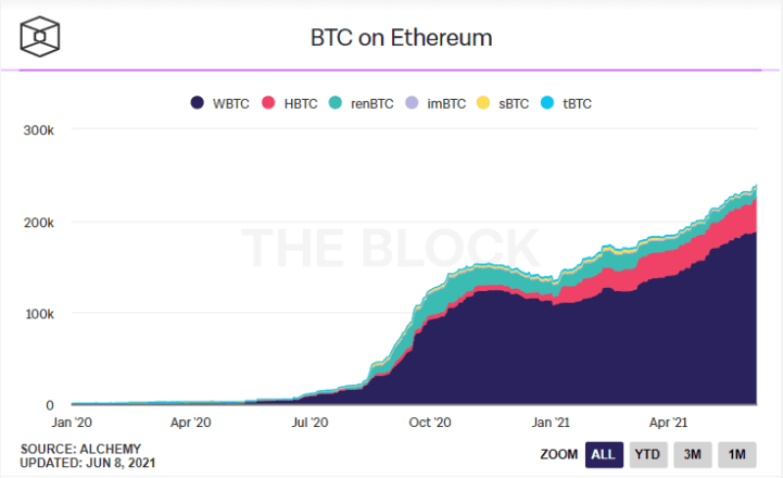 Over 1% of Bitcoin Now Lives as WBTC on Ethereum | Crypto Briefing