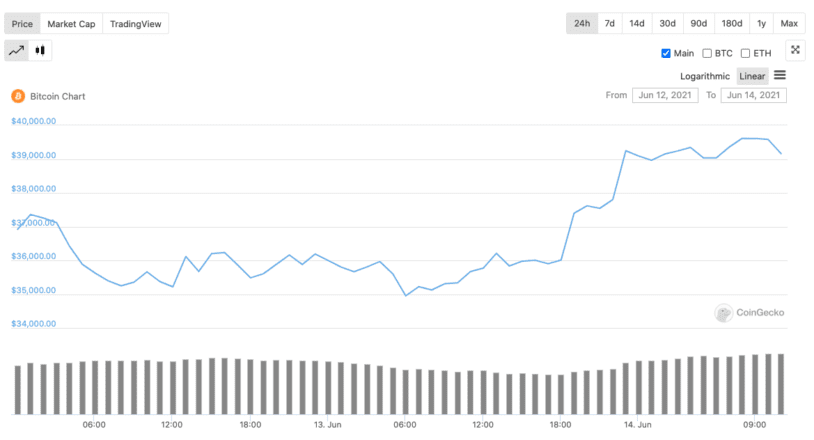 Bitcoin Rebounds on Elon Musk Tweet, Taproot | Crypto Briefing