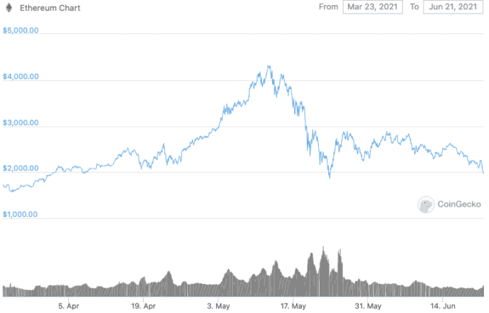 Ethereum price in the last 90 days. Source: Coingecko.