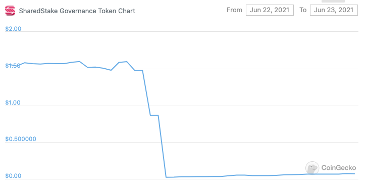 SharedStake's SGT price in the last 24 hours. Source: CoinGecko.