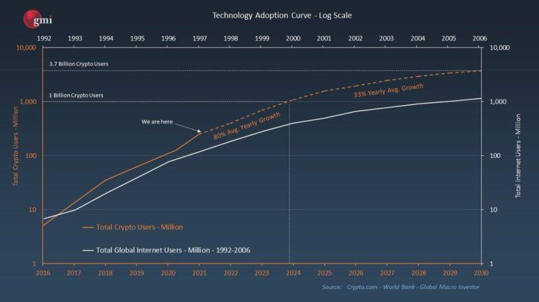 Bitcoin adoption rate vs Internet. Source: GMI.