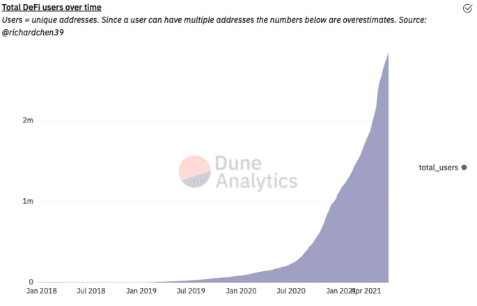 DeFi has seen exponential growth in the last few months. Source: Dune Analytics.