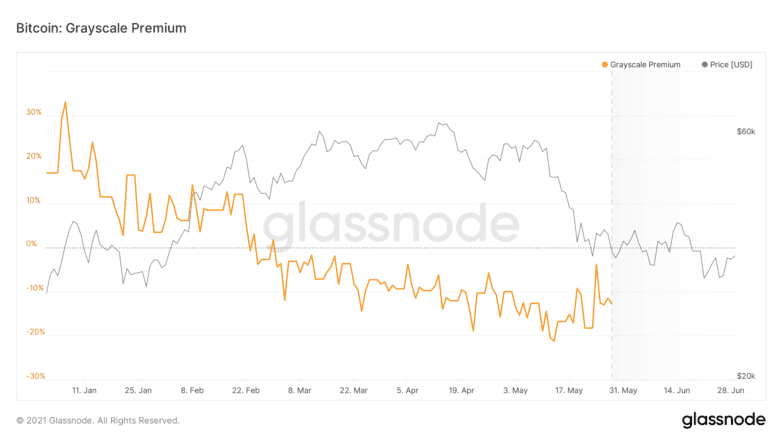 Premium between GBTC shares and Bitcoin price. Source: Glassnode.