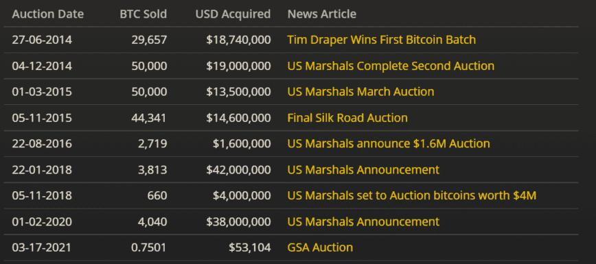 bitcoin auction