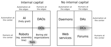 Where do DAOs stand? Source: Ethereum blog - Vitalik Buterin.