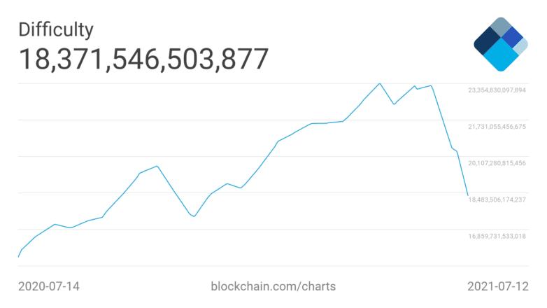 Bitcoin difficulty drop
