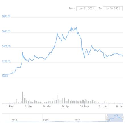 Gráfico de precios de BNB