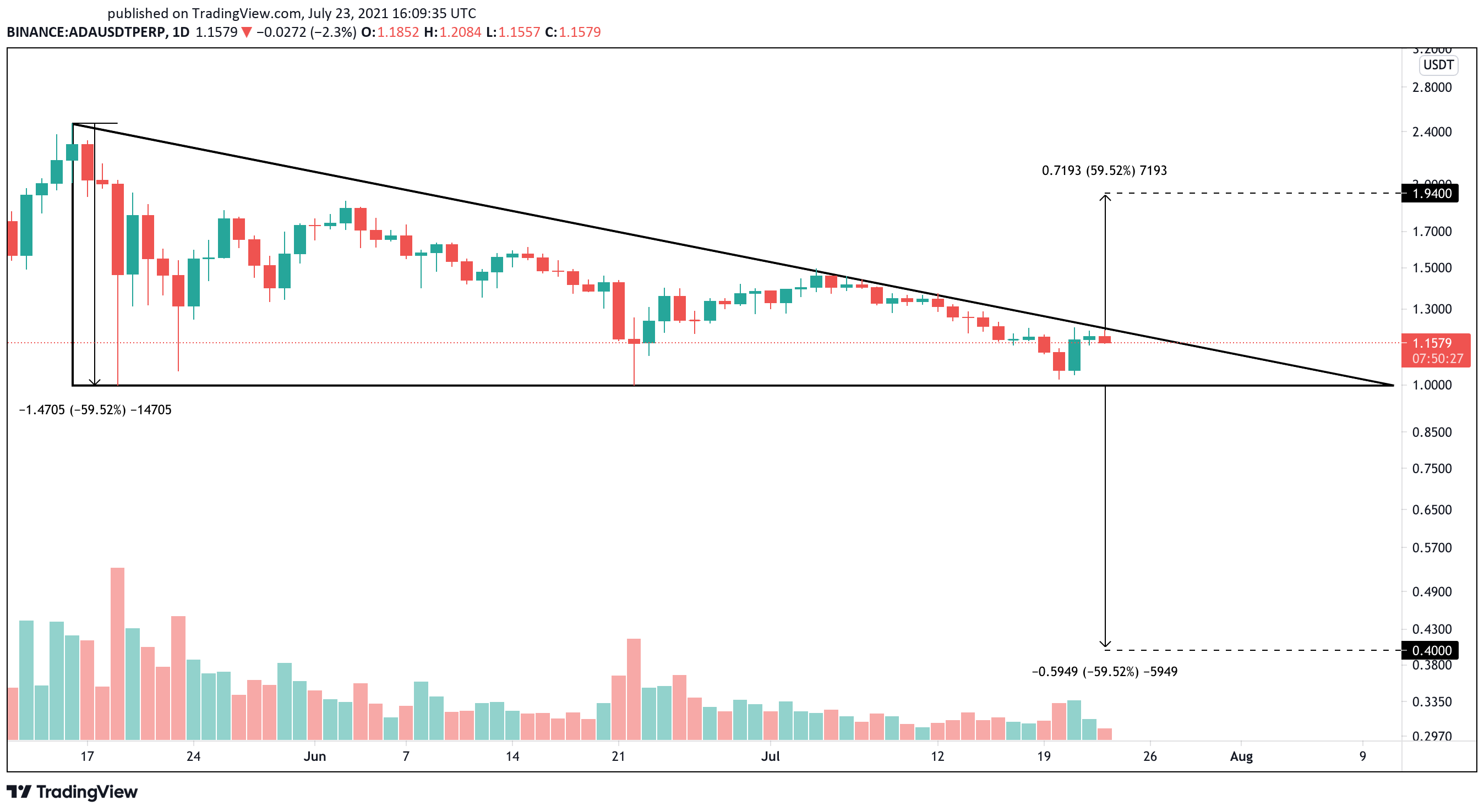 Cardano Prepares for 60% Price Move | Crypto Briefing