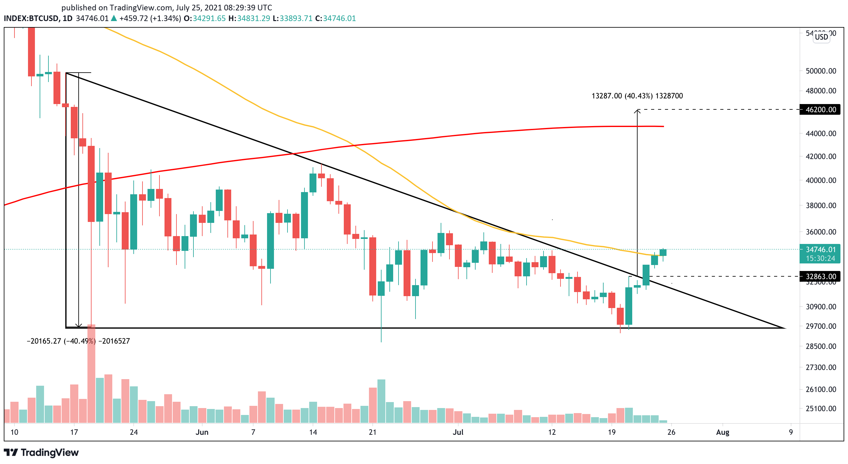 Bitcoin Targets $46,000 After Breaking Crucial Resistance | Crypto Briefing