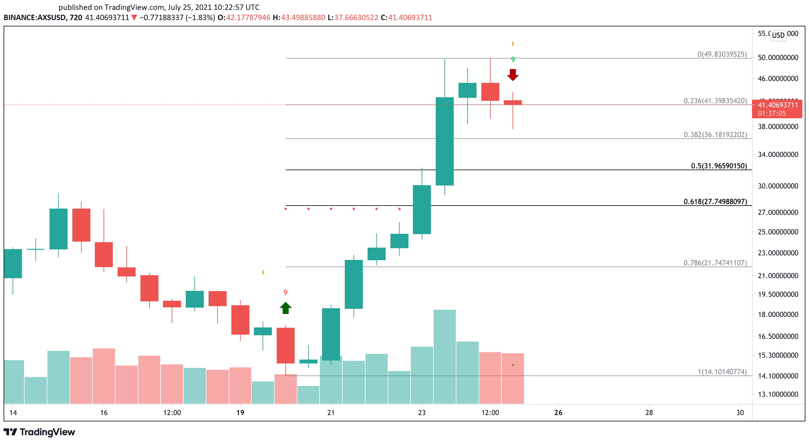 Axie Infinity Trading at Extremely Overbought Conditions   Crypto Briefing